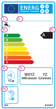 Explanation of the energy label